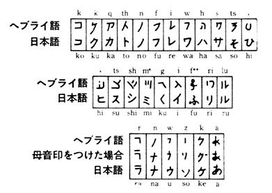 ヘブライ語と日本語 図解・グラフ・一覧・比較の画像とか