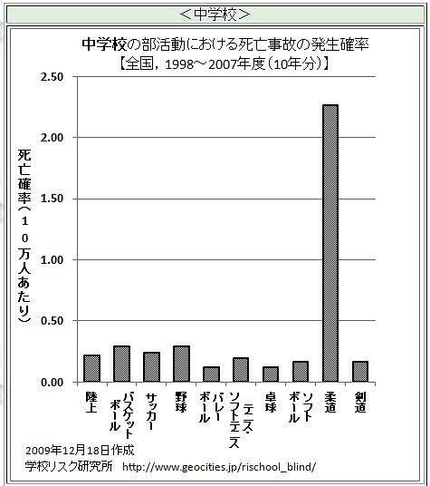 中学校の部活動における死亡事故の発生確率 図解・グラフ・一覧・比較の画像とか