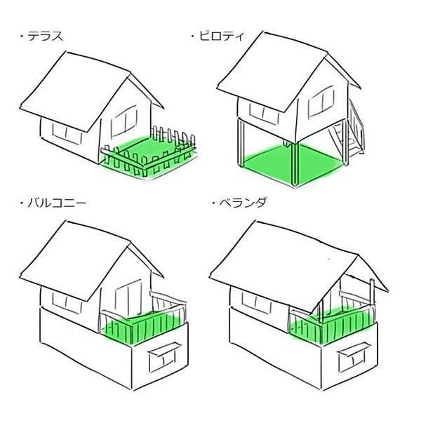テラス、バルコニー、ピロティ、ベランダ 図解・グラフ・一覧・比較の画像