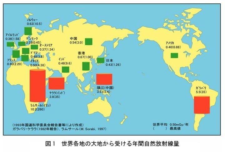 放射線 図解・グラフ・一覧・比較の画像とか