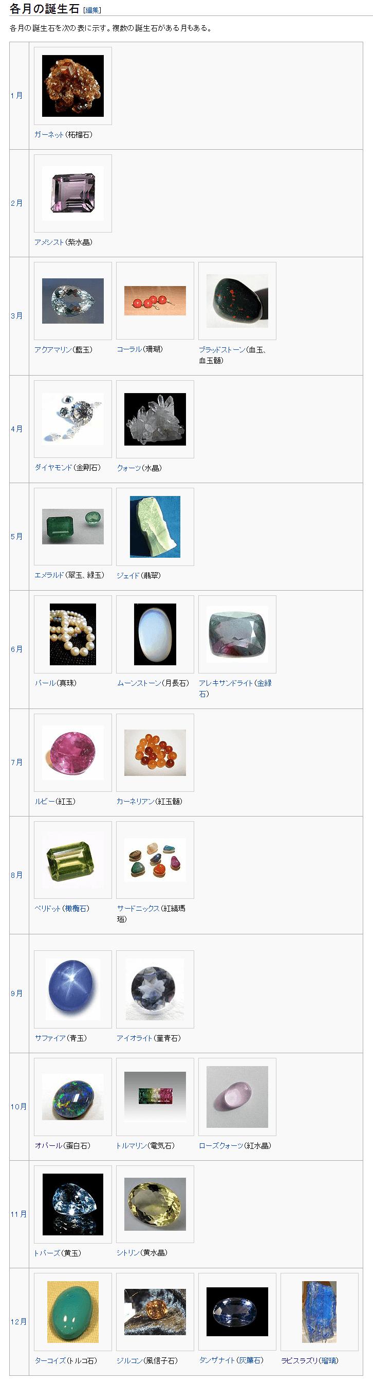 誕生石 図解・グラフ・一覧・比較の画像とか