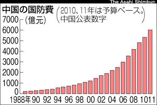 中国の国防費 図解・グラフ・一覧・比較の画像とか