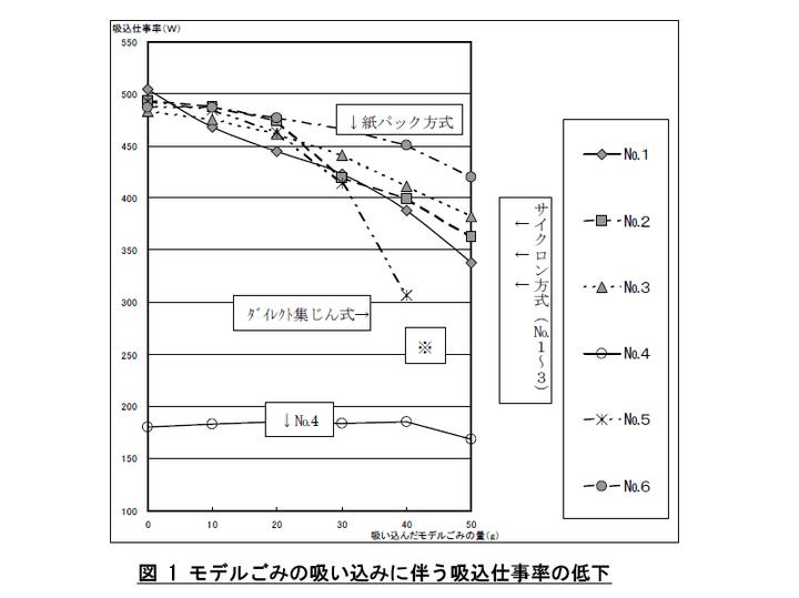 掃除機テスト 図解・グラフ・一覧・比較の画像とか