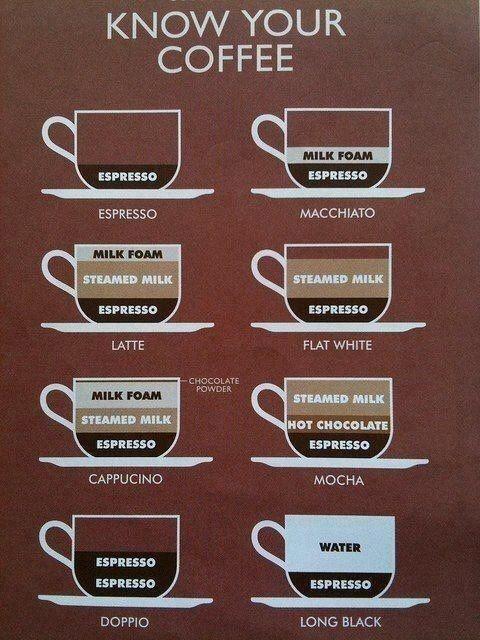コーヒー 図解・グラフ・一覧・比較の画像とか