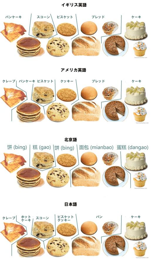 イギリス英語、アメリカ英語、北京語、日本語 図解・グラフ・一覧・比較の画像とか