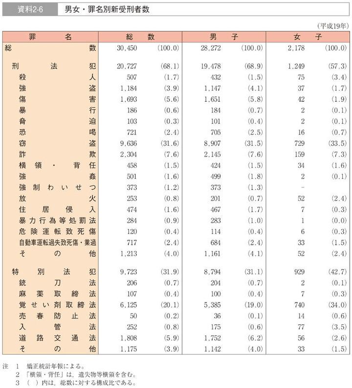 男女罪名別新受刑者数 図解・グラフ・一覧・比較の画像とか