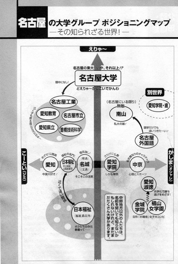 名古屋の大学ポジショニングマップ 図解・グラフ・一覧・比較の画像とか
