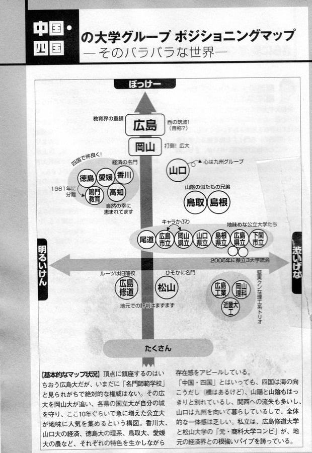中国・四国の大学ポジショニングマップ 図解・グラフ・一覧・比較の画像とか