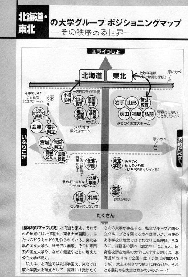 北海道・東北の大学ポジショニングマップ 図解・グラフ・一覧・比較の画像とか