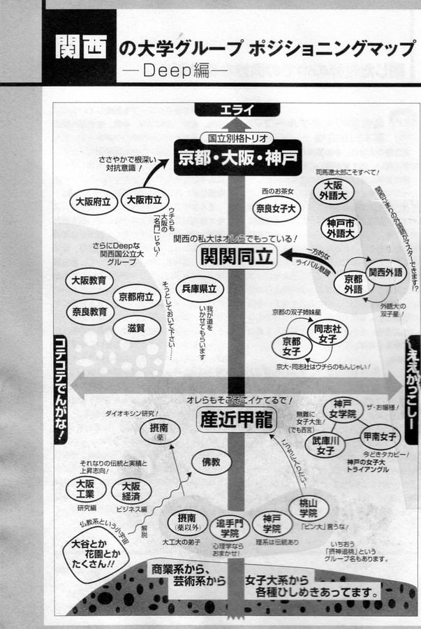関西の大学ポジショニングマップ 図解・グラフ・一覧・比較の画像とか