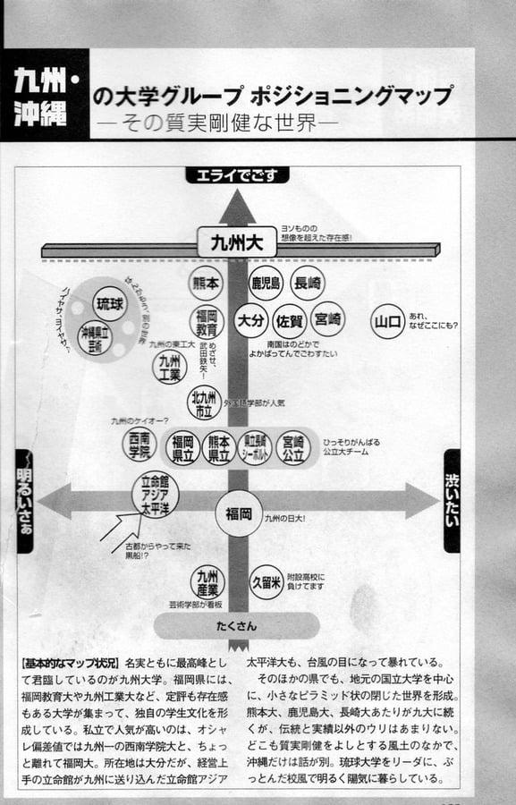 九州の大学ポジショニングマップ 図解・グラフ・一覧・比較の画像とか