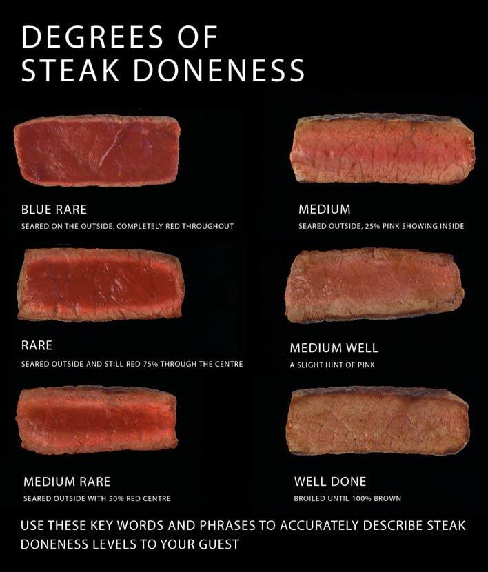 ステーキの焼き加減 図解・グラフ・一覧・比較の画像とか