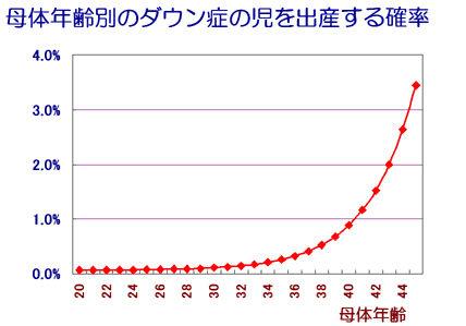 母体年齢別のダウン症の児を出産する確率 図解・グラフ・一覧・比較の画像とか