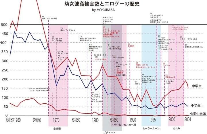 幼女強姦被害とエロゲーの歴史 図解・グラフ・一覧・比較の画像とか