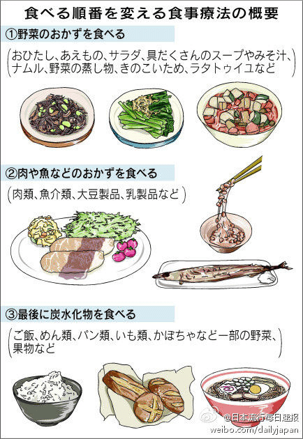 食べる順番を変える食事療法の概要 図解・グラフ・一覧・比較の画像とか