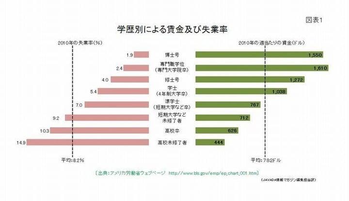 学歴別による賃金及び失業率 図解・グラフ・一覧・比較の画像とか