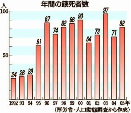 年間の餓死者数 図解・グラフ・一覧・比較の画像とか