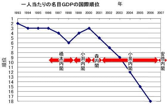 一人あたりの名目GDPの国際順位 図解・グラフ・一覧・比較の画像とか
