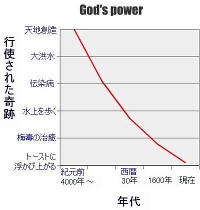 神の力 図解・グラフ・一覧・比較の画像とか
