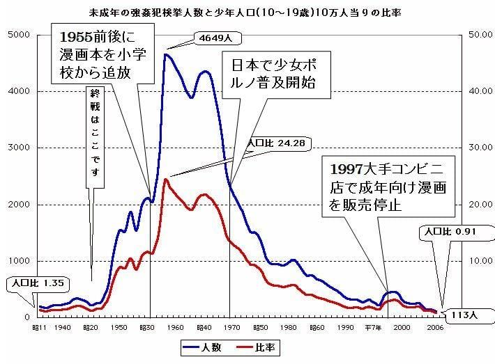 未成年の強姦犯検挙人数と少年人口(10~19歳)10万人あたりの比率 図解・グラフ・一覧・比較の画像とか