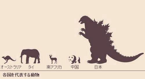 各国を代表する動物 図解・グラフ・一覧・比較の画像とか