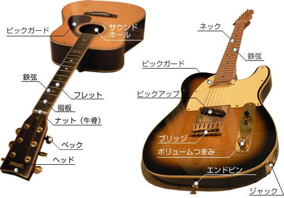 ギター 図解・グラフ・一覧・比較の画像とか