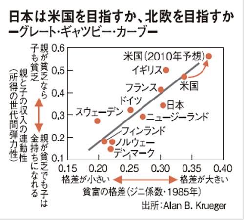 日本は米国を目指すか、北欧を目指すか 図解・グラフ・一覧・比較の画像とか