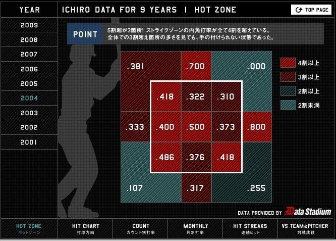 イチローの9年間のデータ 図解・グラフ・一覧・比較の画像とか