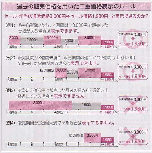 過去の販売価格を用いた二重価格表示のルール 図解・グラフ・一覧・比較の画像とか