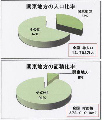 関東地方の人口 図解・グラフ・一覧・比較の画像とか