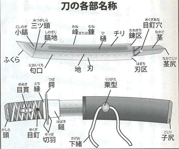 刀の各部名称 図解・グラフ・一覧・比較の画像とか