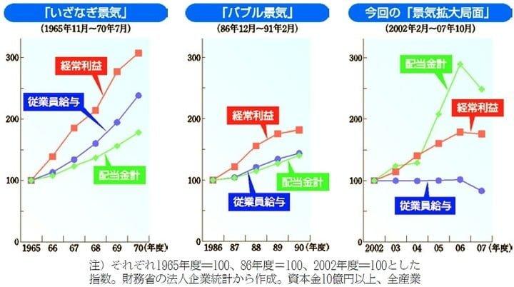 景気と経常利益と従業員給与と配当金計 図解・グラフ・一覧・比較の画像とか