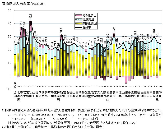 都道府県の自殺率 図解・グラフ・一覧・比較の画像とか