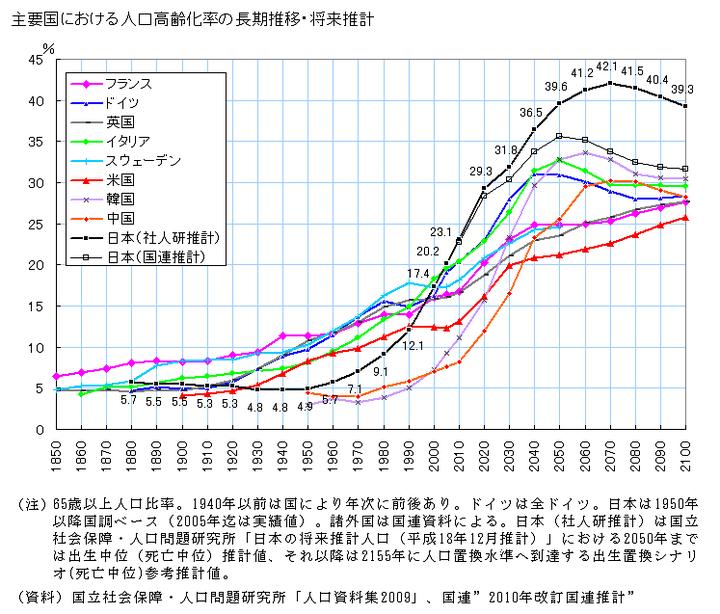主要国における人口高齢化率の長期推移・将来推計 図解・グラフ・一覧・比較の画像とか