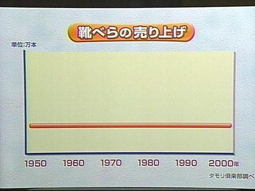 靴べらの売上 図解・グラフ・一覧・比較の画像とか