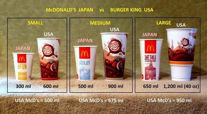 マクドナルド ドリンクサイズ 図解・グラフ・一覧・比較の画像とか
