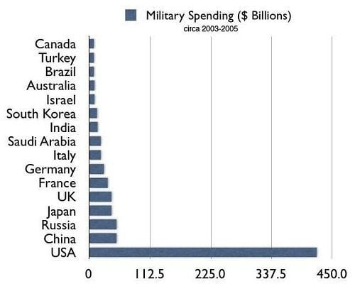 国防費 図解・グラフ・一覧・比較の画像とか