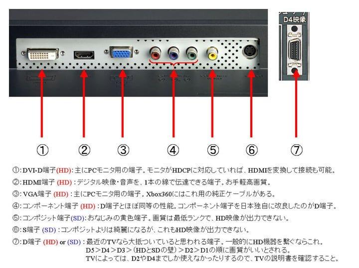 モニターやテレビの映像入力端子 図解・グラフ・一覧・比較の画像とか