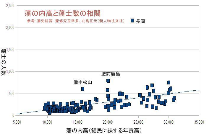 藩の内高と藩士数の相関 図解・グラフ・一覧・比較の画像とか