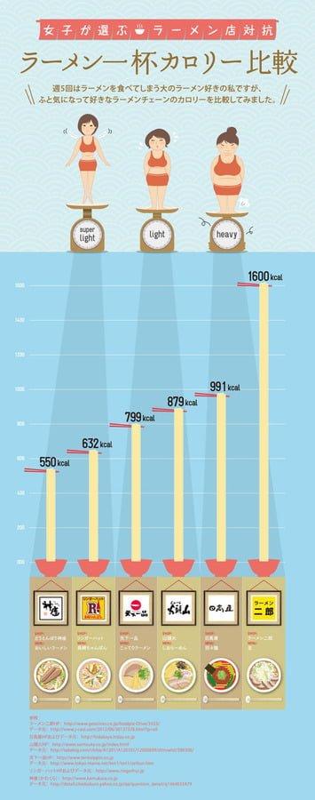 ラーメン一杯カロリー比較 図解・グラフ・一覧・比較の画像とか