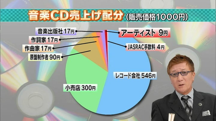 CD売上配分 図解・グラフ・一覧・比較の画像とか