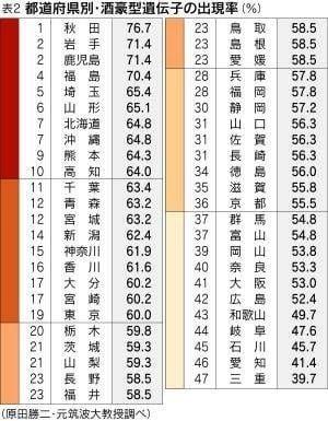 都道府県別・酒豪型遺伝子の出現率 図解・グラフ・一覧・比較の画像とか