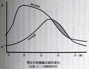 男女の性衝動の経年変化 図解・グラフ・一覧・比較の画像とか