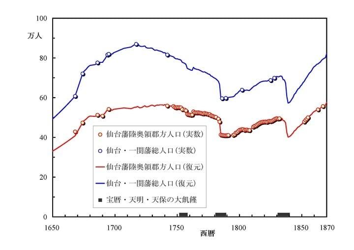 仙台藩 図解・グラフ・一覧・比較の画像とか