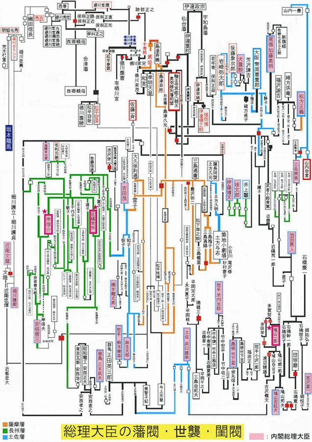 総理大臣の藩閥・世襲・閨閥 図解・グラフ・一覧・比較の画像とか