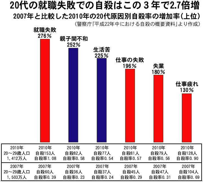 2007年と比較した2010年の20代原因別自殺率の増加率 図解・グラフ・一覧・比較の画像とか