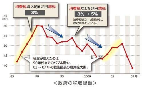政府の税収総額 図解・グラフ・一覧・比較の画像とか