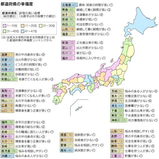 都道府県の幸福度 図解・グラフ・一覧・比較の画像とか
