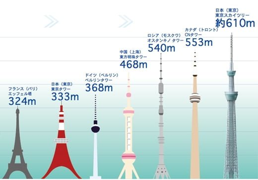 タワー 図解・グラフ・一覧・比較の画像とか