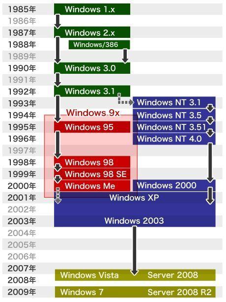 Windows 図解・グラフ・一覧・比較の画像とか